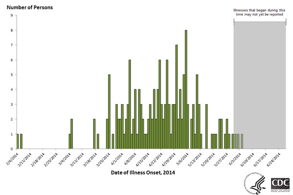 Persons infected with the outbreak strains of Salmonella Infantis, Newport, or Hadar by date of illness onset, N=249