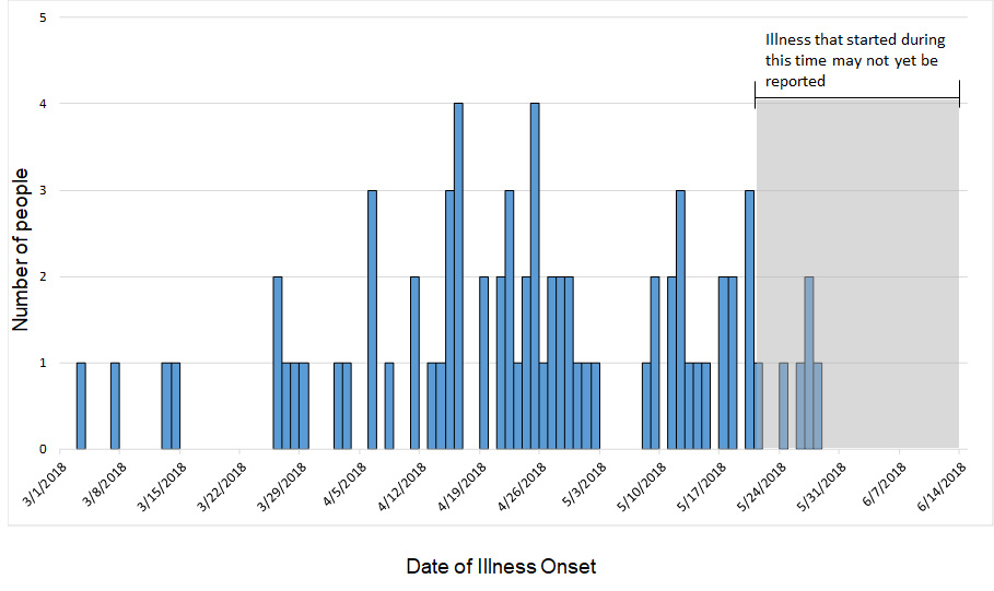 Persons infected with the outbreak strain of Salmonella, by date of illness onset, as of June 14, 2018