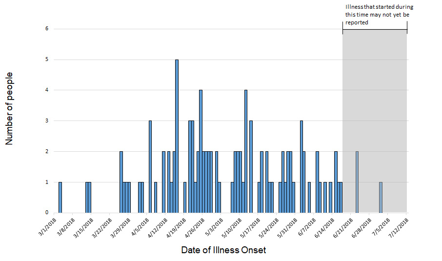 Persons infected with the outbreak strain of Salmonella, by date of illness onset, as of July 11, 2018