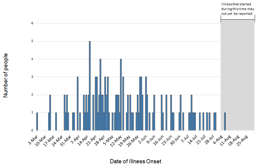 Persons infected with the outbreak strain of Salmonella, by date of illness onset, as of August 30, 2018