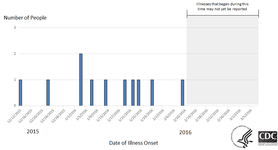Epi Curve: People infected with the outbreak strain of Salmonella Montevideo, by date of illness onset* as of March 7, 2016