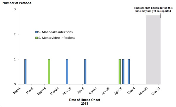 May 22, 2013 Epi Curve: Salmonella Mbandaka, by date of illness onset
