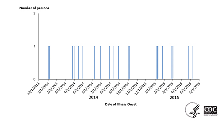 Epi Curve: Persons infected with the outbreak strain of Salmonella Muenchen, by date of illness onset.