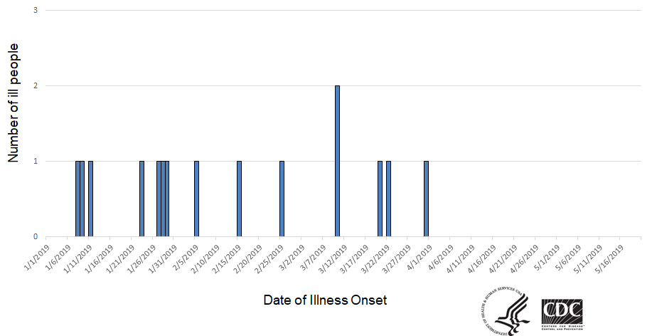 Epi curve of people infected with the outbreak strain of Salmonella, by date of illness onset, as of May 20, 2019