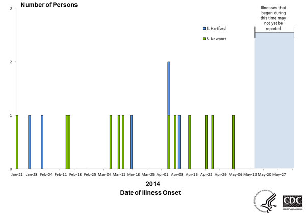 Persons infected with the outbreak strain of Salmonella Newport, by date of illness onset as of June 2, 2014
