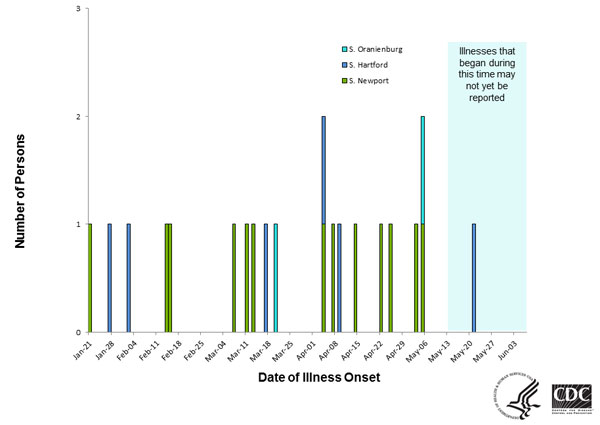 Persons infected with the outbreak strain of Salmonella Newport, by date of illness onset as of June 9, 2014