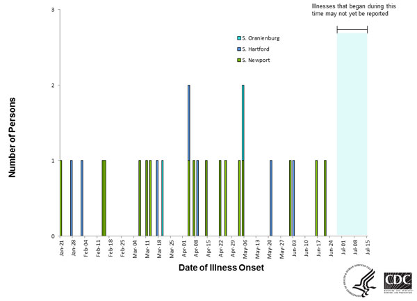 Persons infected with the outbreak strain of Salmonella Newport, by date of illness onset as of July 14, 2014