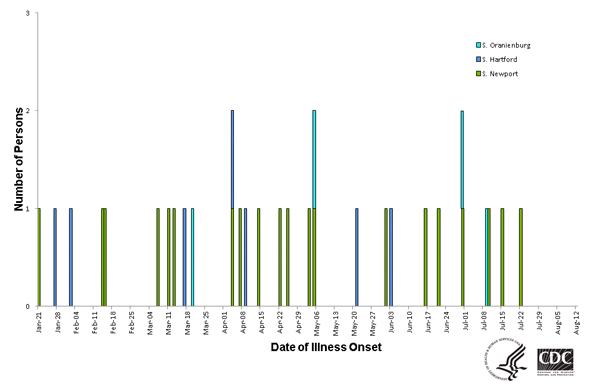 Persons infected with the outbreak strain of Salmonella Newport, by date of illness onset as of August 11, 2014
