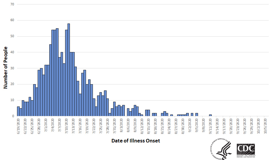 Graphic chart of Salmonella outbreak with numbers of people and dates of illness as of October 6, 2020.