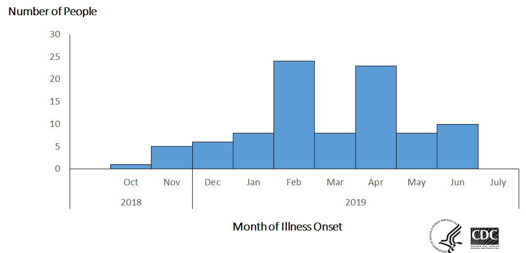 Epi curve of people infected with the outbreak strain of Salmonella, by date of illness onset, as of July 3, 2019