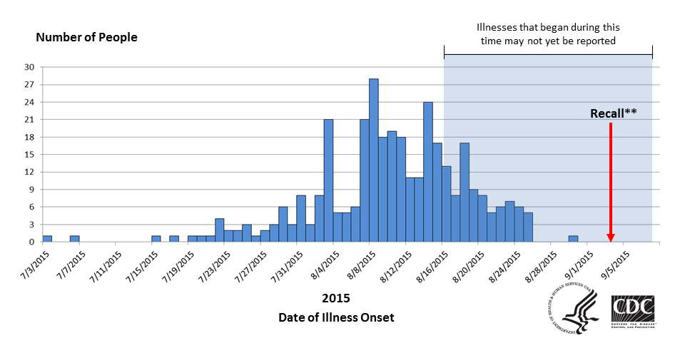 Graph showing People infected with the outbreak strains of Salmonella Poona, by date of illness onset - as of Septmeber 14, 2015