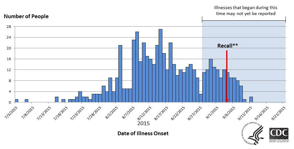 Graph showing People infected with the outbreak strains of Salmonella Poona, by date of illness onset - as of Septmeber 22, 2015