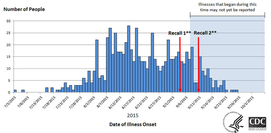 Graph showing People infected with the outbreak strains of Salmonella Poona, by date of illness onset - as of October 6, 2015