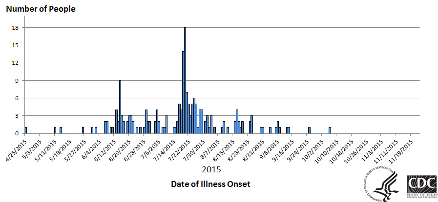 People infected with the outbreak strains of Salmonella I4,[5],12:i:- or Salmonella Infantis, by date of illness onset