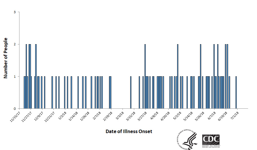 Epi curve of people infected with the outbreak strain of Salmonella, by date of illness onset, as of July 11, 2018