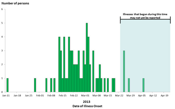 April 24, 2013 Epi Curve: Persons infected with the outbreak strain of Salmonella Saintpaul, by date of illness onset