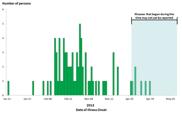 May 8, 2013 Epi Curve: Persons infected with the outbreak strain of Salmonella Saintpaul, by date of illness onset