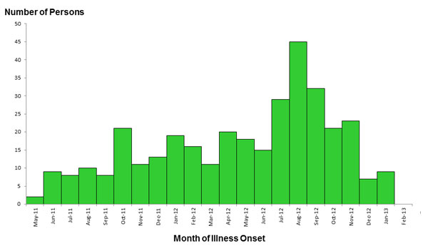 Epi Curve: February 11, 2013: Persons infected with the outbreak strains of Salmonella, by date of illness onset