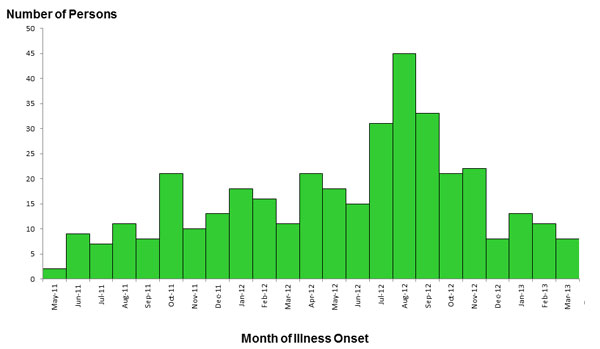 Epi Curve: April 3, 2013: Persons infected with the outbreak strains of Salmonella, by date of illness onset