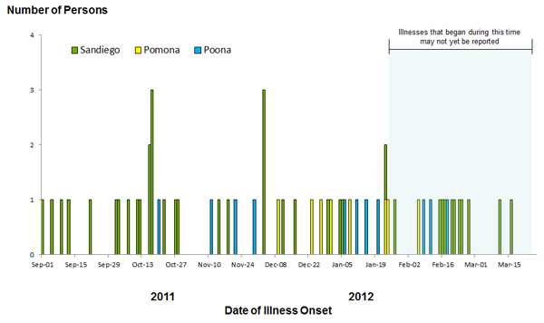 Epi Curve: March 26, 2012: Persons infected with the outbreak strain of Salmonella, by date of illness onset