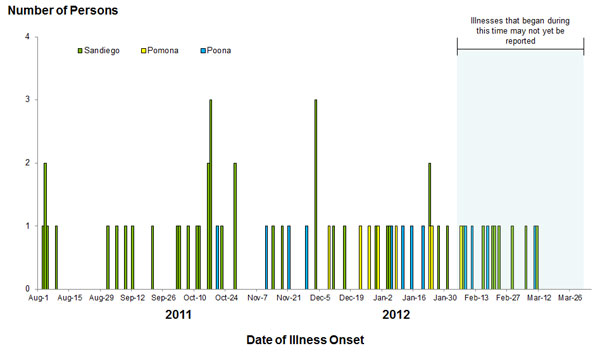 Epi Curve: April 4, 2012: Persons infected with the outbreak strain of Salmonella, by date of illness onset