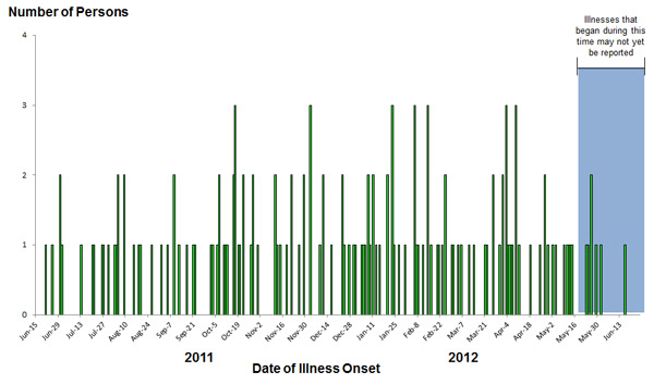 Epi Curve: June 25, 2012: Persons infected with the outbreak strains of Salmonella, by date of illness onset