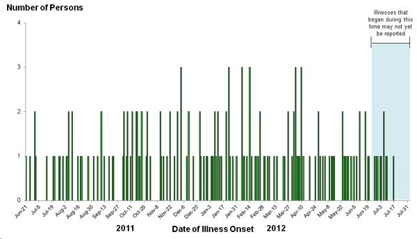 Epi Curve: August 8, 2012: Persons infected with the outbreak strains of Salmonella, by date of illness onset