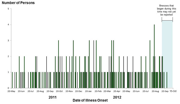 Epi Curve: October 19, 2012: Persons infected with the outbreak strains of Salmonella Sandiego, Salmonella Pomona, and Salmonella Poona, by date of illness onset