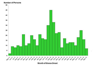 Final Epi Curve: Persons infected with the outbreak strains of Salmonella, by date of illness onset