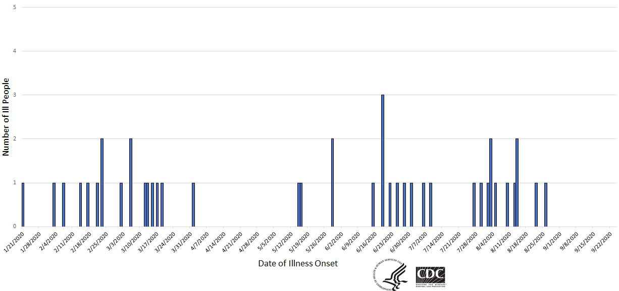 Epi curve of people infected with the outbreak strain of Salmonella, by date of illness onset, as of October 2, 2020