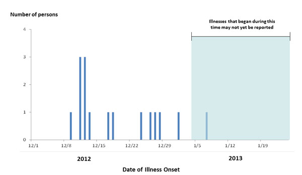 January 24, 2013 Epi Curve: Persons infected with the outbreak strain of Salmonella Typhimurium, by date of illness onset