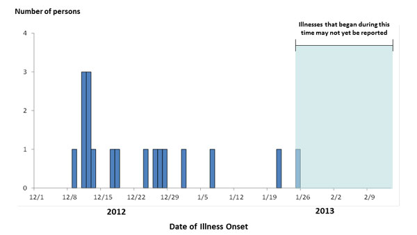 February 13, 2013 Epi Curve: Persons infected with the outbreak strain of Salmonella Typhimurium, by date of illness onset