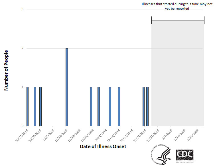 Epi curve of people infected with the outbreak strain of Salmonella, by date of illness onset, as of January 23, 2019