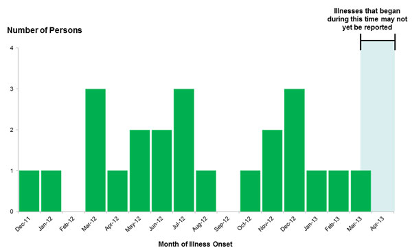 Epi Curve: April 16, 2013--Persons infected with the outbreak strain of Salmonella Typhimurium, by date of illness onset