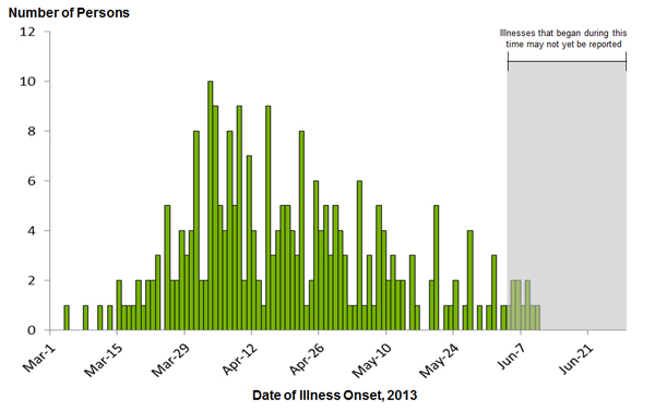 June 28, 2013 Epi Curve: Persons infected with the outbreak strain of Salmonella Typhimurium, by date of illness onset