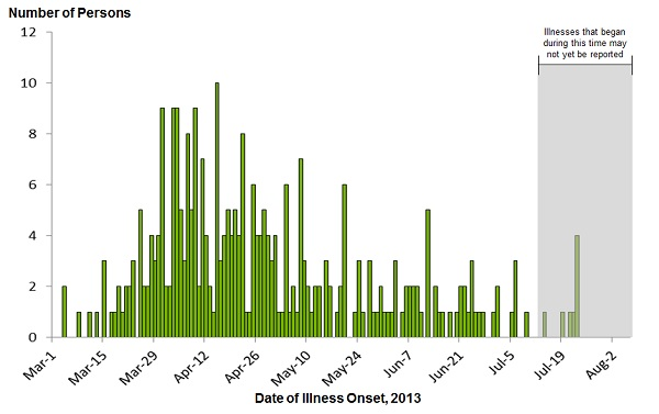 August 9, 2013 Epi Curve: Persons infected with the outbreak strain of Salmonella Typhimurium, by date of illness onset