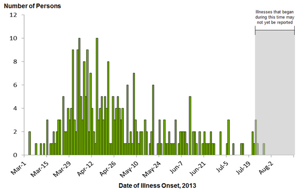 August 19, 2013 Epi Curve: Persons infected with the outbreak strain of Salmonella Typhimurium, by date of illness onset