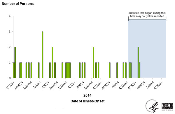 Persons infected with the outbreak strain of Salmonella Typhimurium, by date of illness onset as of May 13, 2014