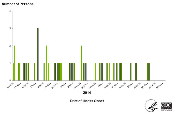 Persons infected with the outbreak strain of Salmonella Typhimurium, by date of illness onset as of June 2, 2014