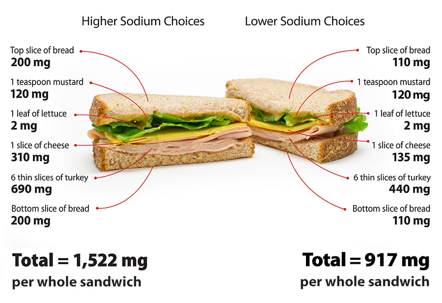 Two sandwiches, one marked Higher Sodium Choices and the other marked Lower Sodium Choices. Each component of the sandwiches is labeled with its amount of sodium. The higher sodium choices yield a total of 1,522 milligrams of sodium per whole sandwich, while the lower sodium choices yield a total of 917 milligrams of sodium per whole sandwich.