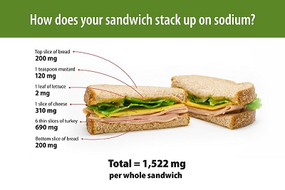 How does your sandwhich stack up on sodium? Top slice of bread can contain 200mg of sodium. 1 teaspoon of mustard can contain 120mg of sodium. 1 leaf of lettuce can contain 2mg of sodium. 1 slice of cheese can contain 310mg of sodium. 6 thin slices of turkey can contain 690mg of sodium. The bottom slice of bread can contain another 200mg of sodium. All of that adds up to 1,522mg of sodium in an entire sandwich.