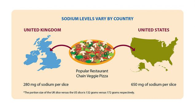Sodium levels vary by country. The portion size of the UK slice of pizza is 132 grams (280 mg of sodium) versus the U.S. slice of pizza which is 172 grams (650 mg of sodium).