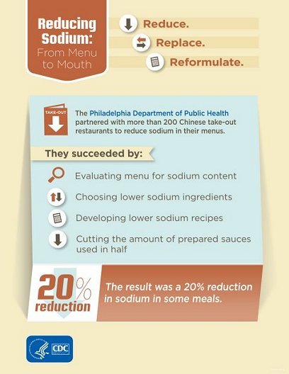 Reduce. Replace. Reformulate. Reducing Sodium: From Menu to Mouth. The Philadelphia Department of Public Health partnered with more than 200 Chinese take-out restaurants to reduce sodium in their menus. They succeeded by: 1. Evaluating menu for sodium content; 2. Choosing lower sodium ingredients; 3. Developing lower sodium recipes; and 4. Cutting the amount of prepared sauces used in half. The result was a 20% reduction in sodium in some meals. Department of Health and Human Services, Centers for Disease Control and Prevention.