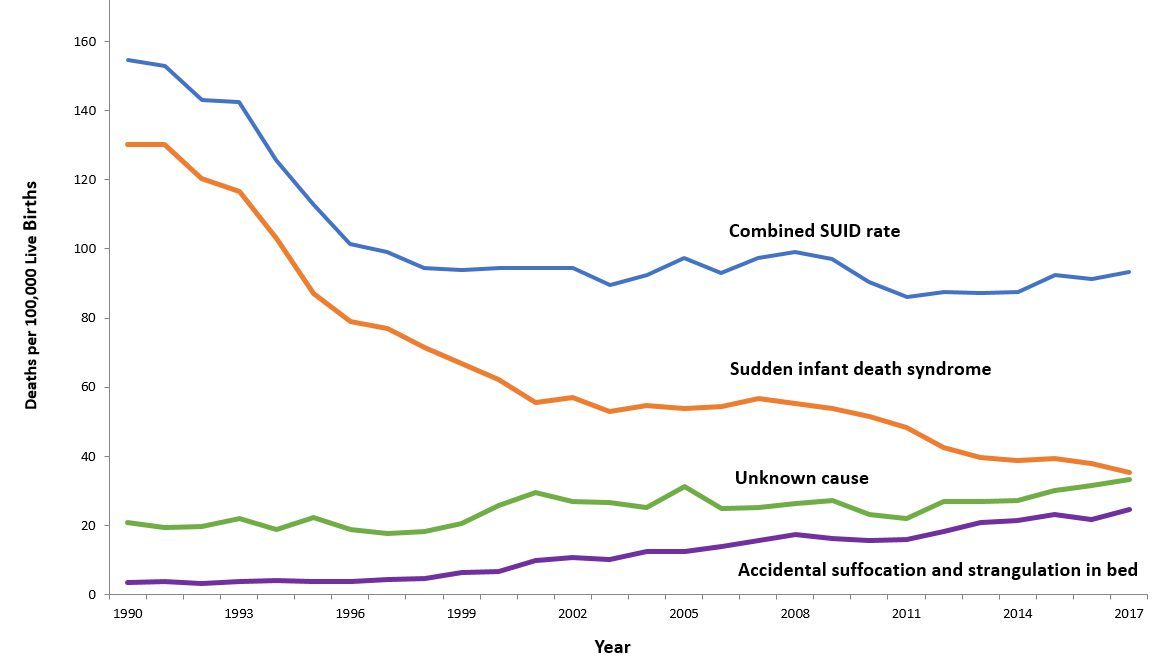 Data and Statistics - SIDS and SUID | CDC