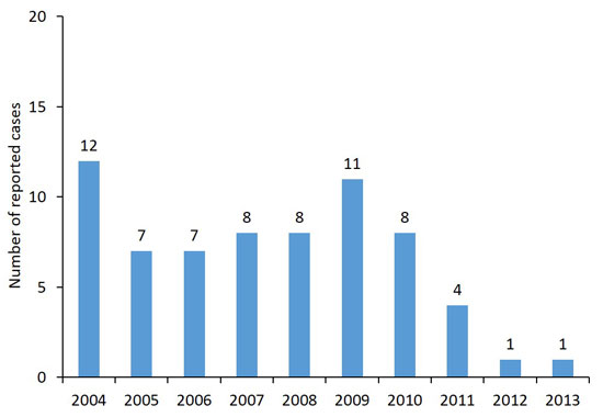 A line chart depicting Saint Louis encephalitis cases by year starting from 2004 to 2013.