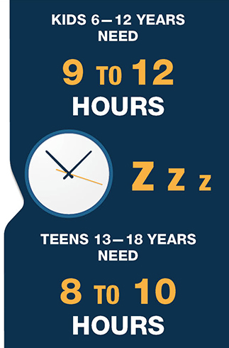 Sleep is critical to prevent diabetes, obesity, poor mental health, injuries, attention or behavioral problems. Kids aged 6 to 12 need 9 to 12 hours, teens aged 13 to 18 need 8 to 10 hours.