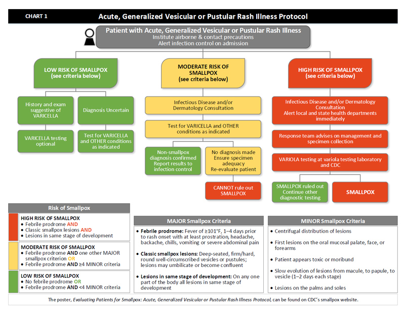 Flow-chart depicting Acute, Generalized Vesicular or Pustular Rash Illness Protocol.