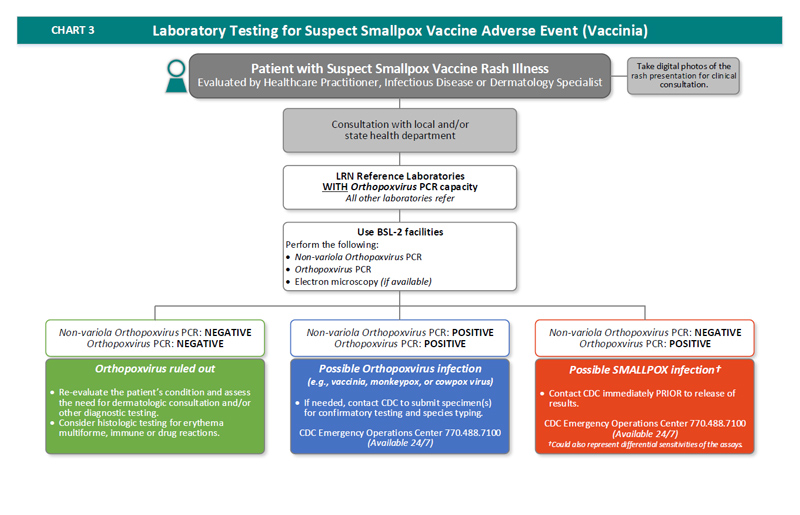 Flow-chart depicting laboratory testing for suspect smallpox vaccine adverse event (vaccinia).
