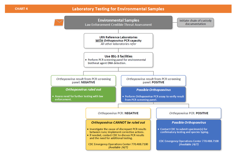 Chart 4: Laboratory Testing For Environmental Samples | Smallpox | Cdc