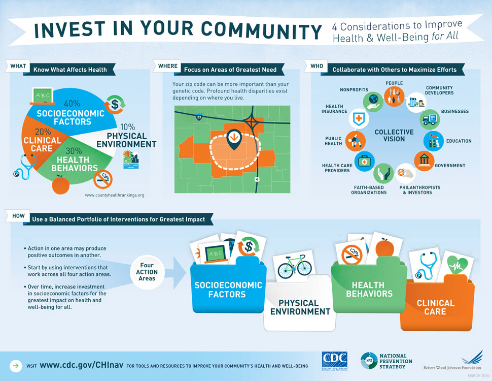 Invest in Your Community—4 Considerations to Improve Health and Well-Being for All